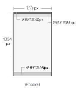 APP界面设计 iPhone6尺寸规范大全【含原型设计规范】