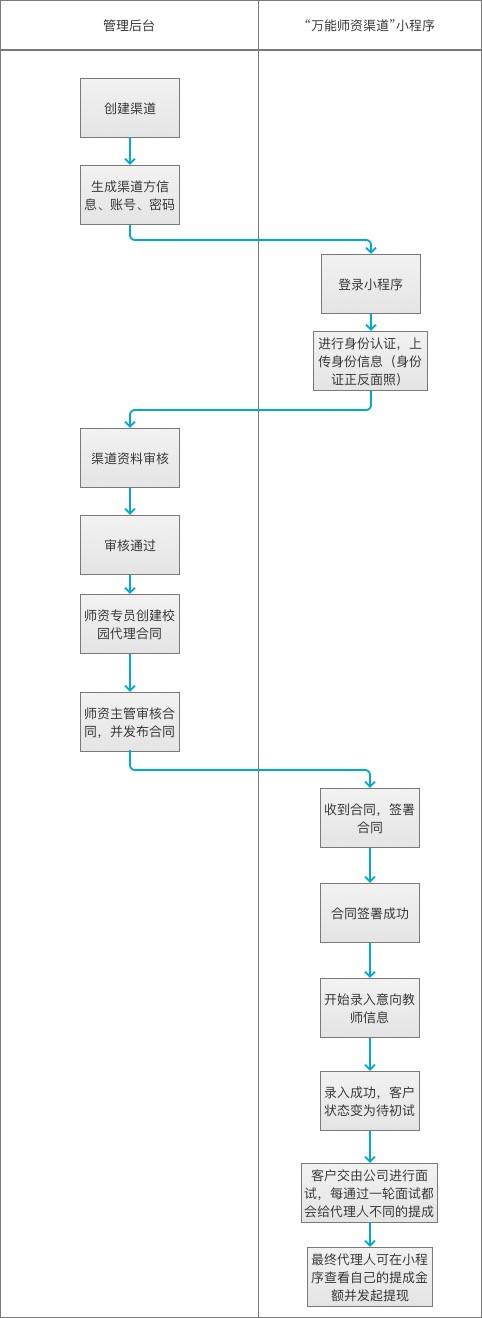 小程序案例剖析:功能型小程序的前后台原型设计