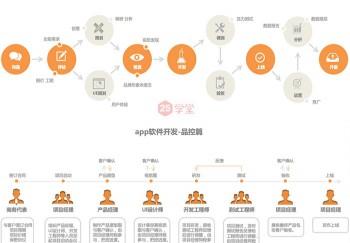 郑州APP开发需要哪步骤